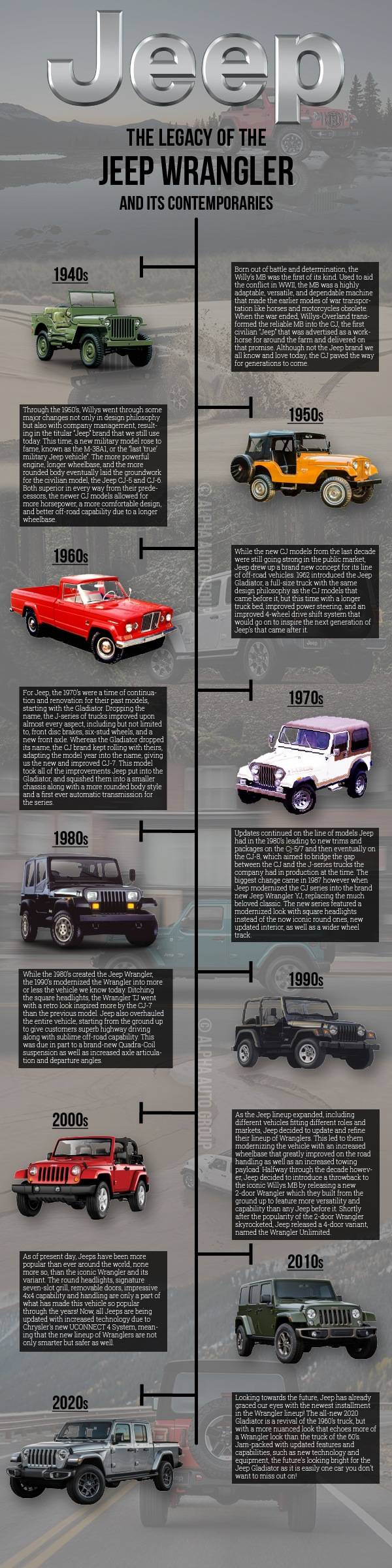 The Legacy of the Jeep Wrangler and its Contemporaries